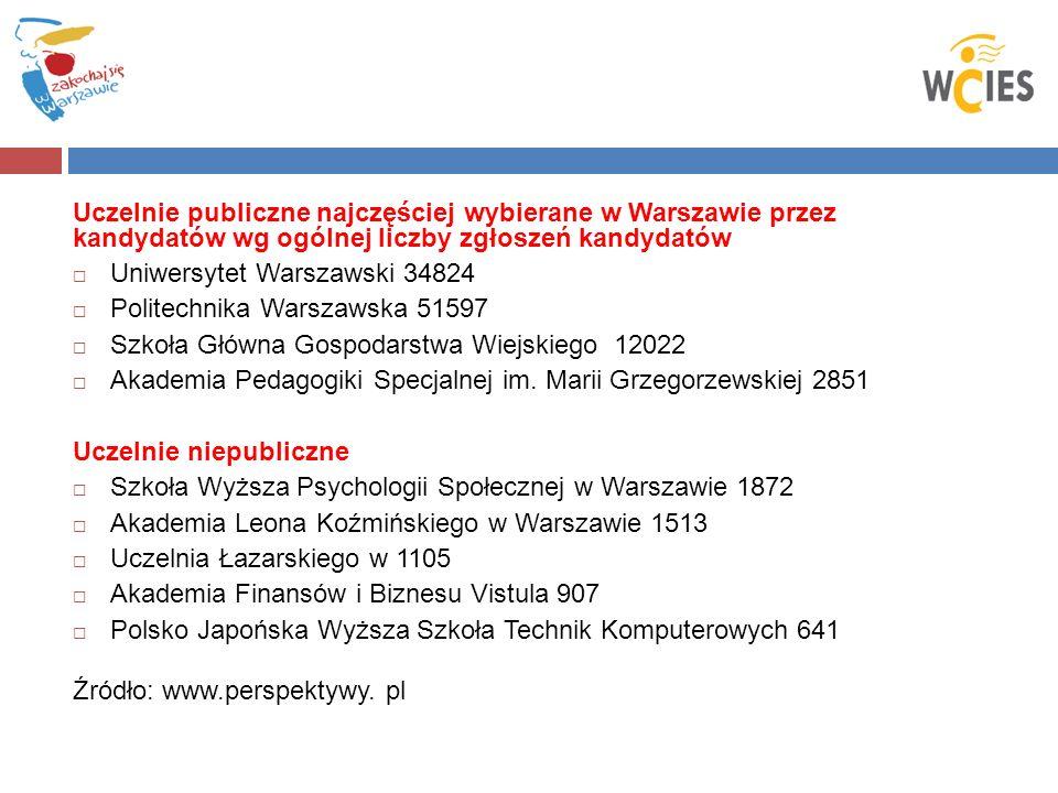 Uczelnie publiczne najczęściej wybierane w Warszawie przez kandydatów wg ogólnej liczby zgłoszeń kandydatów  Uniwersytet Warszawski 34824  Politechnika Warszawska 51597  Szkoła Główna Gospodarstwa Wiejskiego 12022  Akademia Pedagogiki Specjalnej im.