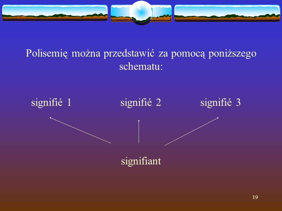 19 Polisemię można przedstawić za pomocą poniższego schematu: signifié 1 signifié 2signifié 3 signifiant