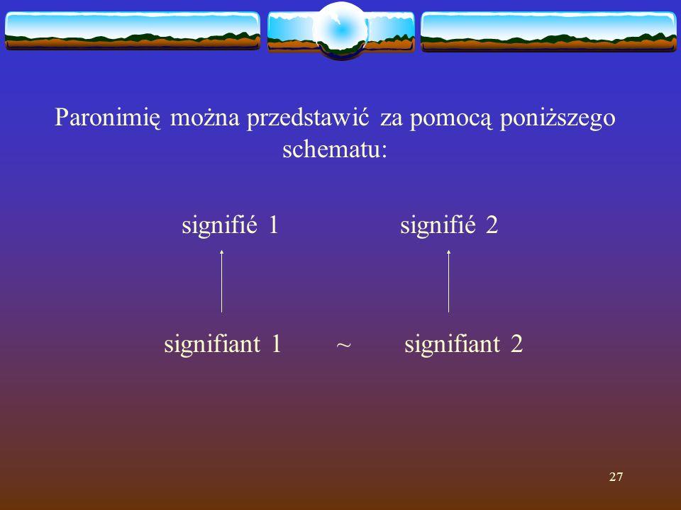27 Paronimię można przedstawić za pomocą poniższego schematu: signifié 1 signifié 2 signifiant 1 ~ signifiant 2