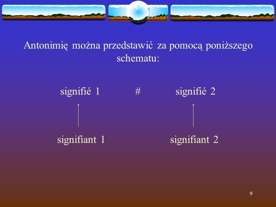 9 Antonimię można przedstawić za pomocą poniższego schematu: signifié 1 # signifié 2 signifiant 1 signifiant 2