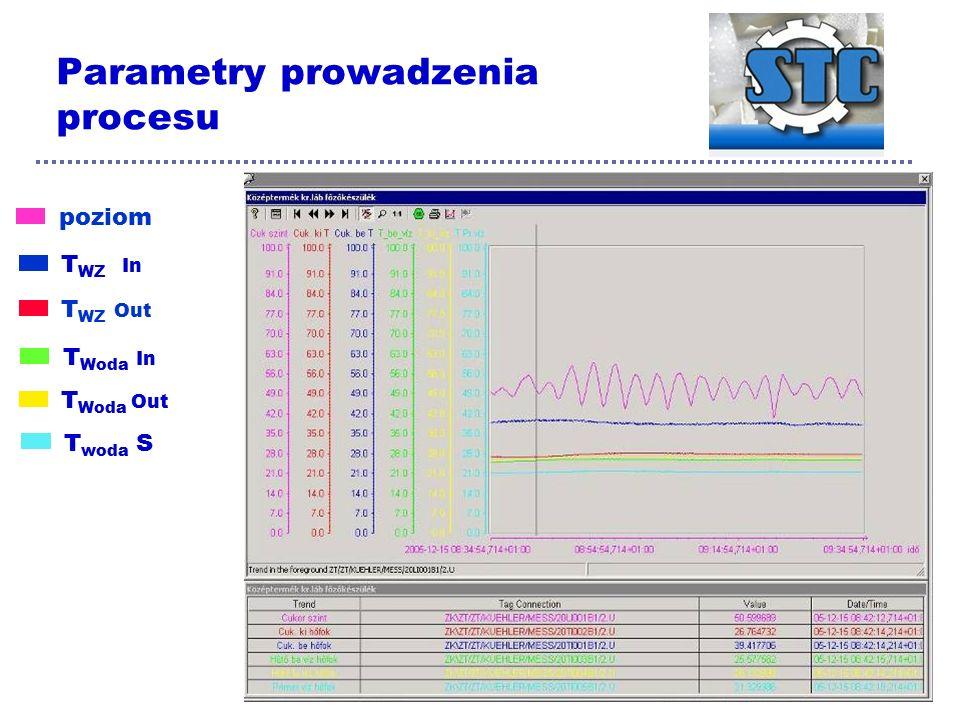 Parametry prowadzenia procesu poziom T WZ In T WZ Out T Woda In T Woda Out T woda S