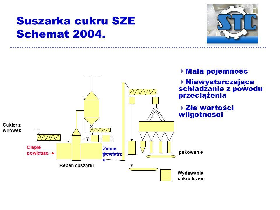  Mała pojemność Cukier z wirówek Ciepłe powietrze Zimne powietrz e Bęben suszarki pakowanie Wydawanie cukru luzem Suszarka cukru SZE Schemat 2004.