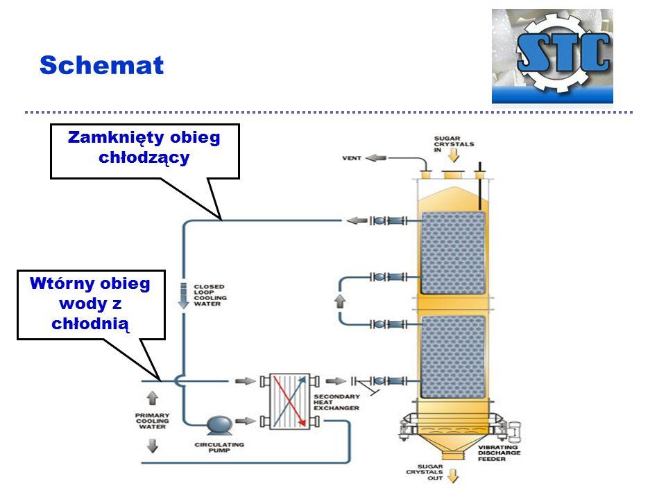 Schemat Zamknięty obieg chłodzący Wtórny obieg wody z chłodnią