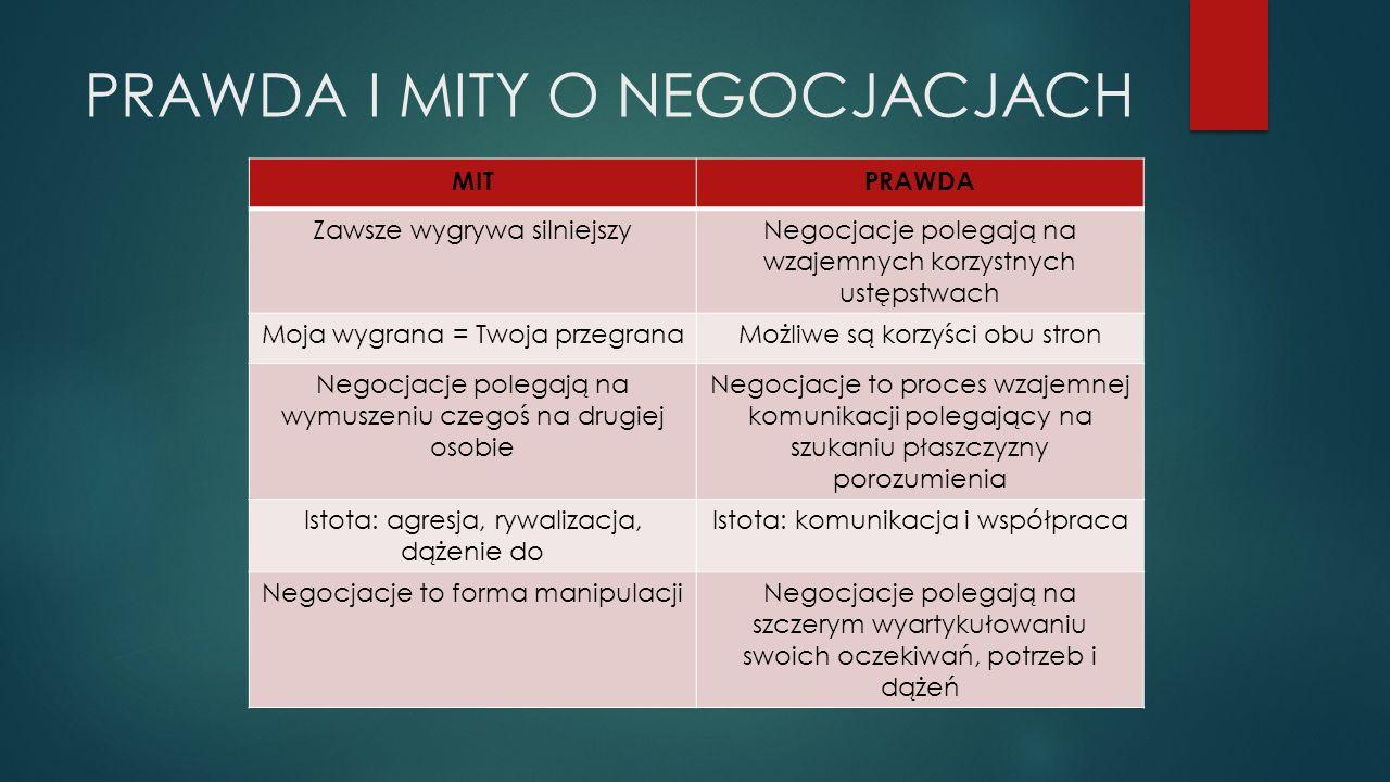 PRAWDA I MITY O NEGOCJACJACH MITPRAWDA Zawsze wygrywa silniejszyNegocjacje polegają na wzajemnych korzystnych ustępstwach Moja wygrana = Twoja przegranaMożliwe są korzyści obu stron Negocjacje polegają na wymuszeniu czegoś na drugiej osobie Negocjacje to proces wzajemnej komunikacji polegający na szukaniu płaszczyzny porozumienia Istota: agresja, rywalizacja, dążenie do Istota: komunikacja i współpraca Negocjacje to forma manipulacjiNegocjacje polegają na szczerym wyartykułowaniu swoich oczekiwań, potrzeb i dążeń