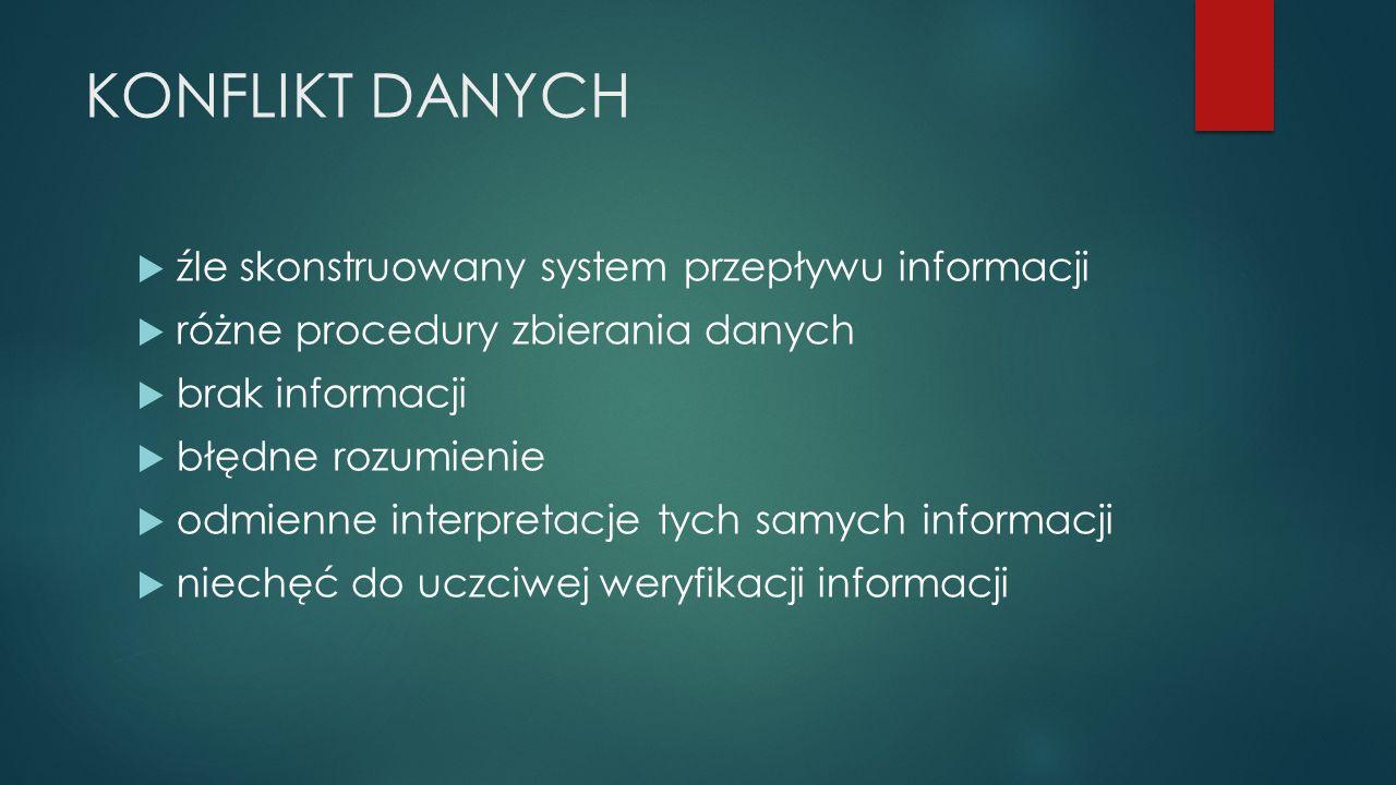 KONFLIKT DANYCH  źle skonstruowany system przepływu informacji  różne procedury zbierania danych  brak informacji  błędne rozumienie  odmienne interpretacje tych samych informacji  niechęć do uczciwej weryfikacji informacji