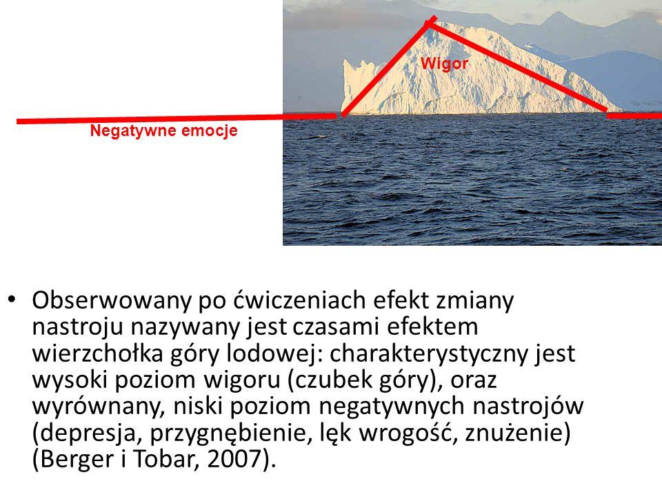 Obserwowany po ćwiczeniach efekt zmiany nastroju nazywany jest czasami efektem wierzchołka góry lodowej: charakterystyczny jest wysoki poziom wigoru (czubek góry), oraz wyrównany, niski poziom negatywnych nastrojów (depresja, przygnębienie, lęk wrogość, znużenie) (Berger i Tobar, 2007).