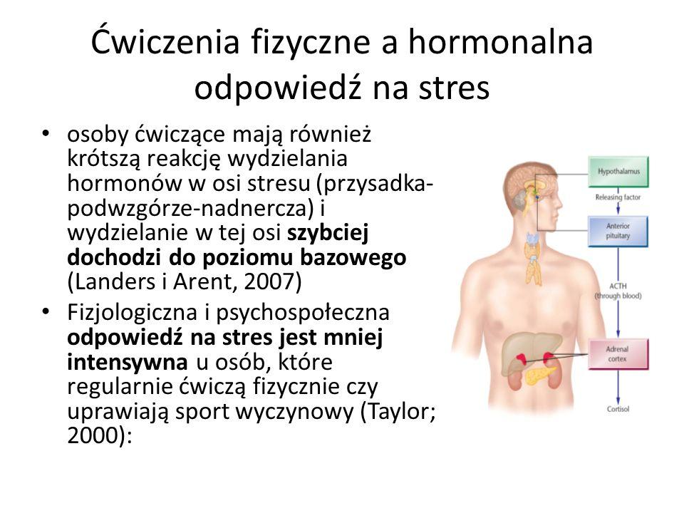 Ćwiczenia fizyczne a hormonalna odpowiedź na stres osoby ćwiczące mają również krótszą reakcję wydzielania hormonów w osi stresu (przysadka- podwzgórze-nadnercza) i wydzielanie w tej osi szybciej dochodzi do poziomu bazowego (Landers i Arent, 2007) Fizjologiczna i psychospołeczna odpowiedź na stres jest mniej intensywna u osób, które regularnie ćwiczą fizycznie czy uprawiają sport wyczynowy (Taylor; 2000):