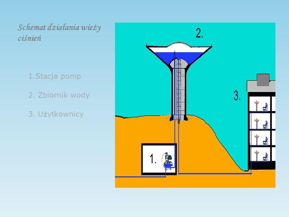 Schemat działania wieży ciśnień 1.Stacja pomp 2. Zbiornik wody 3. Użytkownicy