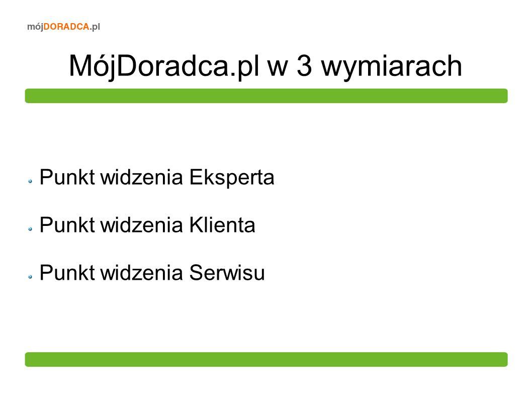 MójDoradca.pl w 3 wymiarach Punkt widzenia Eksperta Punkt widzenia Klienta Punkt widzenia Serwisu