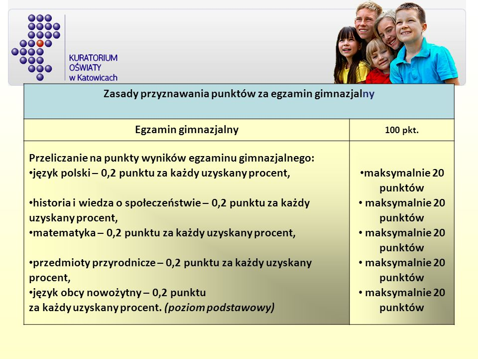 Zasady przyznawania punktów za egzamin gimnazjalny Egzamin gimnazjalny 100 pkt. Przeliczanie na punkty wyników egzaminu gimnazjalnego: język polski –