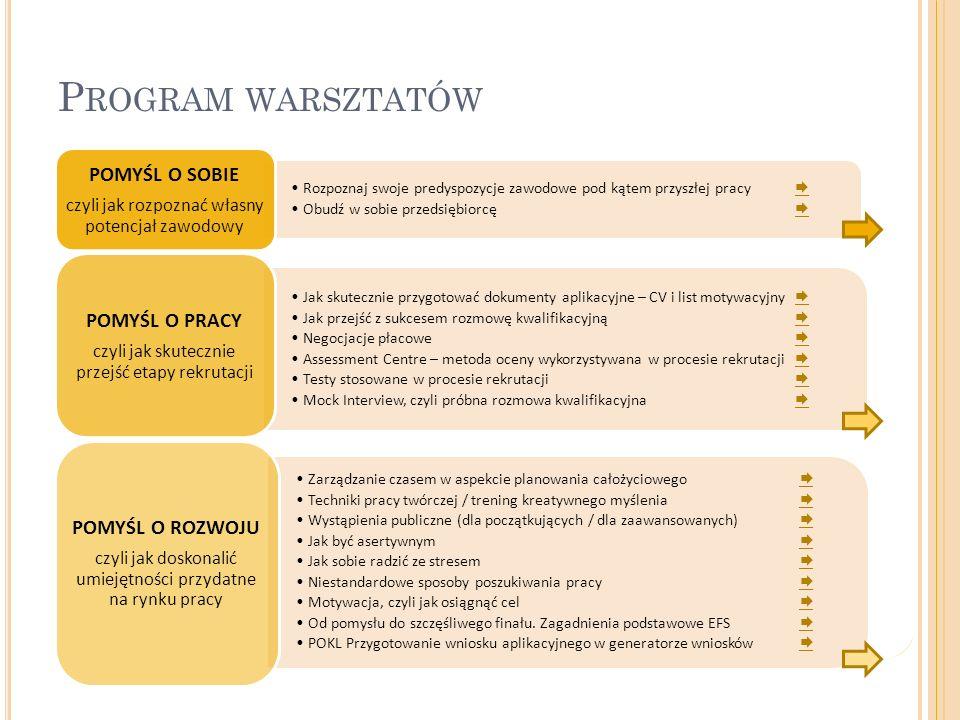 P ROGRAM WARSZTATÓW 3 Rozpoznaj swoje predyspozycje zawodowe pod kątem przyszłej pracy   Obudź w sobie przedsiębiorcę   POMYŚL O SOBIE czyli jak rozpoznać własny potencjał zawodowy Jak skutecznie przygotować dokumenty aplikacyjne – CV i list motywacyjny   Jak przejść z sukcesem rozmowę kwalifikacyjną   Negocjacje płacowe   Assessment Centre – metoda oceny wykorzystywana w procesie rekrutacji   Testy stosowane w procesie rekrutacji   Mock Interview, czyli próbna rozmowa kwalifikacyjna   POMYŚL O PRACY czyli jak skutecznie przejść etapy rekrutacji Zarządzanie czasem w aspekcie planowania całożyciowego   Techniki pracy twórczej / trening kreatywnego myślenia   Wystąpienia publiczne (dla początkujących / dla zaawansowanych)   Jak być asertywnym   Jak sobie radzić ze stresem   Niestandardowe sposoby poszukiwania pracy   Motywacja, czyli jak osiągnąć cel   Od pomysłu do szczęśliwego finału.
