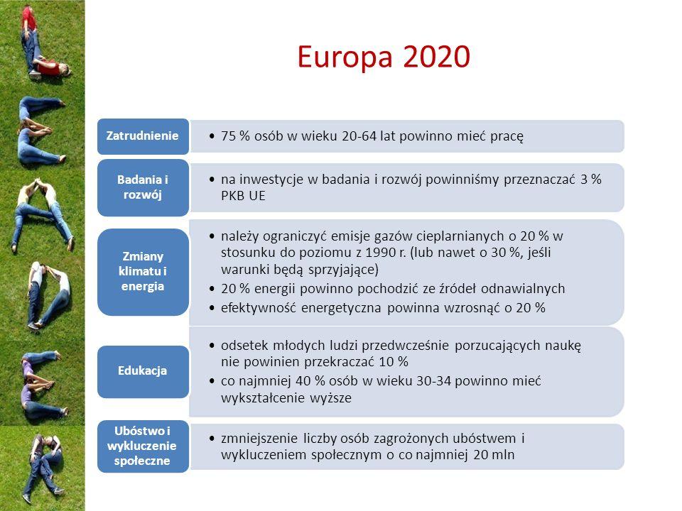 Europa 2020 75 % osób w wieku 20-64 lat powinno mieć pracę Zatrudnienie na inwestycje w badania i rozwój powinniśmy przeznaczać 3 % PKB UE Badania i rozwój należy ograniczyć emisje gazów cieplarnianych o 20 % w stosunku do poziomu z 1990 r.