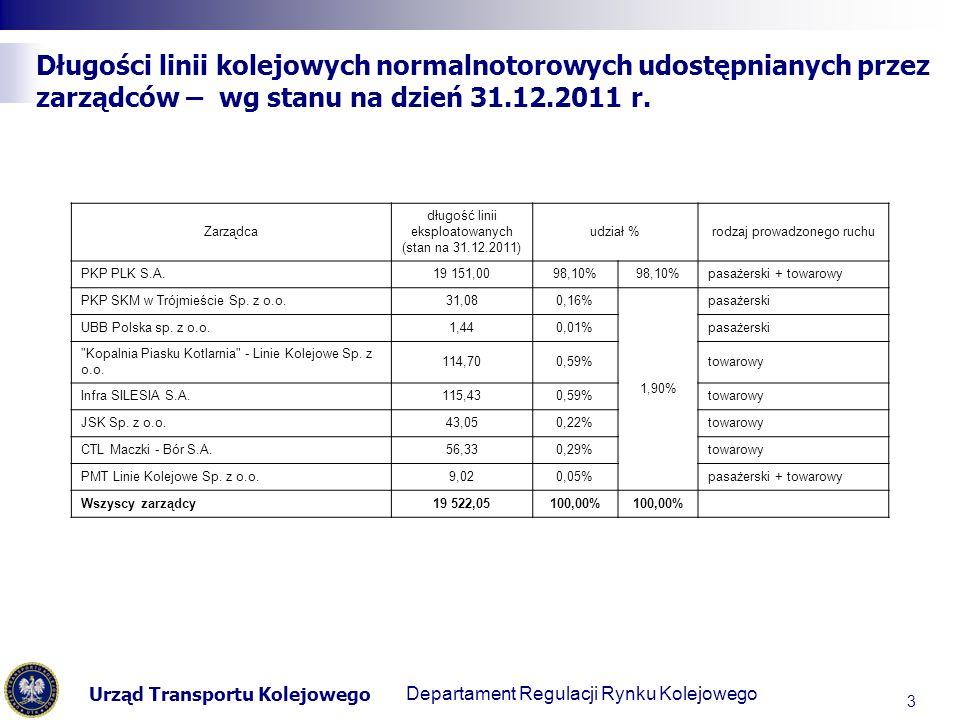 Urząd Transportu Kolejowego Departament Regulacji Transportu Kolejowego Długości linii kolejowych normalnotorowych udostępnianych przez zarządców – wg stanu na dzień 31.12.2011 r.