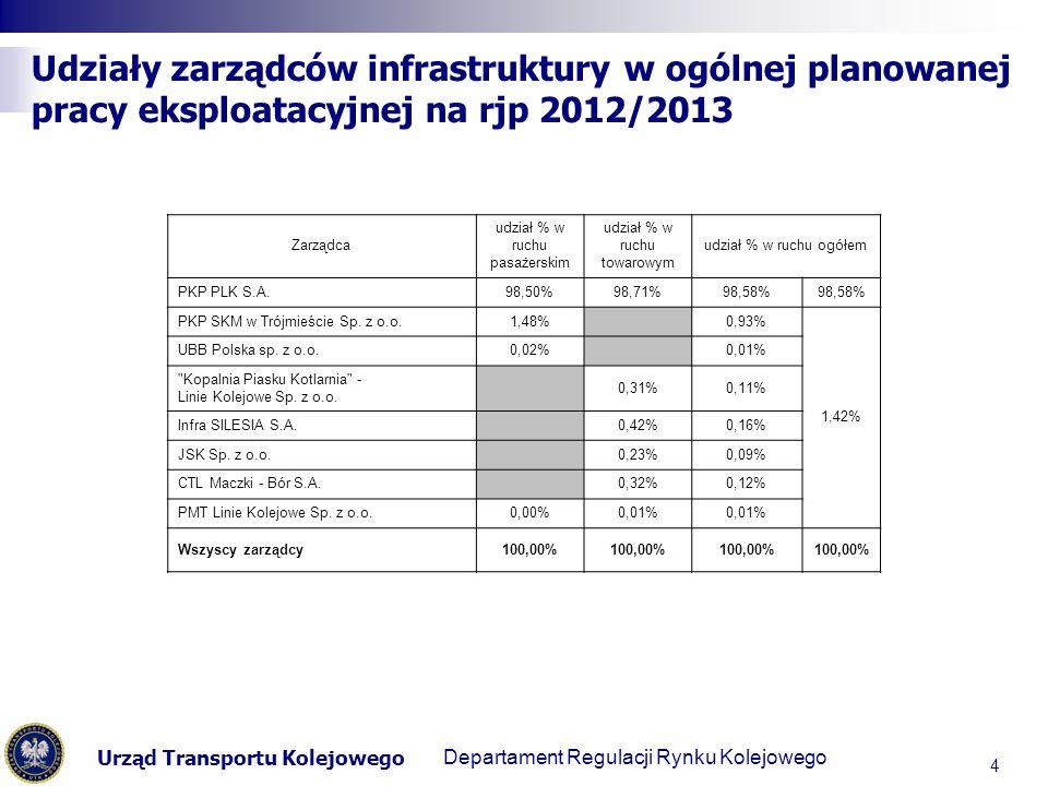 Urząd Transportu Kolejowego Departament Regulacji Transportu Kolejowego Udziały zarządców infrastruktury w ogólnej planowanej pracy eksploatacyjnej na rjp 2012/2013 4 Zarządca udział % w ruchu pasażerskim udział % w ruchu towarowym udział % w ruchu ogółem PKP PLK S.A.98,50%98,71%98,58% PKP SKM w Trójmieście Sp.