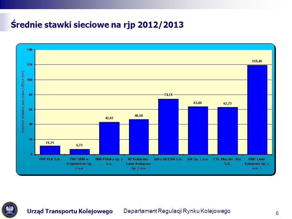 Urząd Transportu Kolejowego Departament Regulacji Transportu Kolejowego Opinia biegłego rewidenta dotycząca zasadności przyjętego przez zarządcę wzrostu stawek jednostkowych na rjp 2012/2013 17 Opinia z dnia 18 lipca 2012 r.