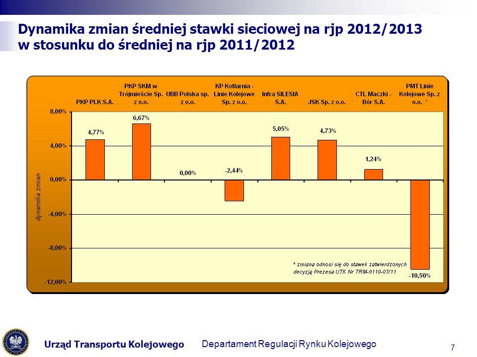 Urząd Transportu Kolejowego Departament Regulacji Transportu Kolejowego Dynamika zmian średniej stawki sieciowej na rjp 2012/2013 w stosunku do średniej na rjp 2011/2012 7 Departament Regulacji Rynku Kolejowego