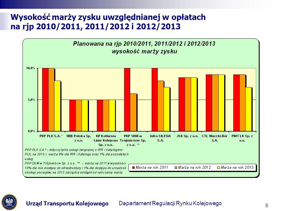 Urząd Transportu Kolejowego Departament Regulacji Transportu Kolejowego Wysokość marży zysku uwzględnianej w opłatach na rjp 2010/2011, 2011/2012 i 2012/2013 8 Departament Regulacji Rynku Kolejowego