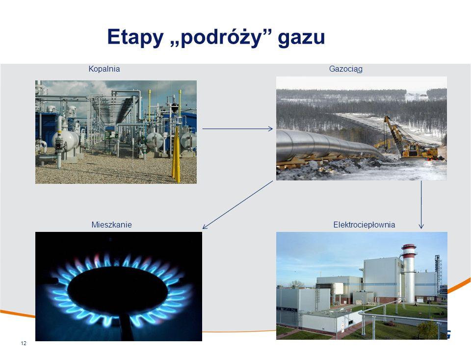 """Etapy """"podróży gazu 12 KopalniaGazociąg ElektrociepłowniaMieszkanie"""