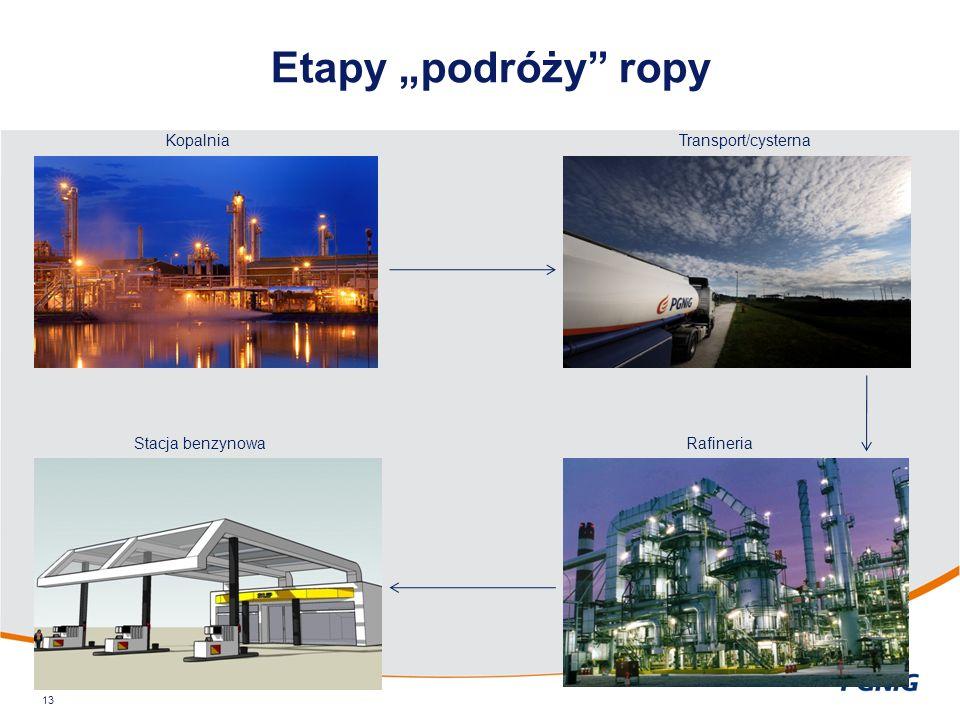 """Etapy """"podróży"""" ropy 13 KopalniaTransport/cysterna RafineriaStacja benzynowa"""