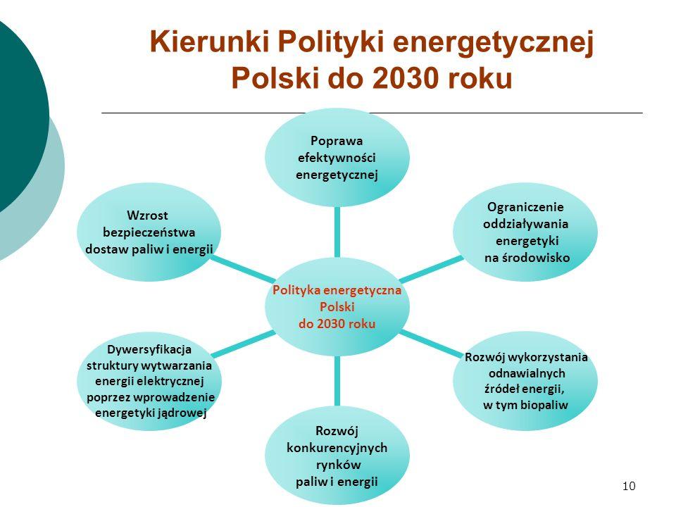 10 Kierunki Polityki energetycznej Polski do 2030 roku Polityka energetyczna Polski do 2030 roku Poprawa efektywności energetycznej Ograniczenie oddziaływania energetyki na środowisko Rozwój wykorzystania odnawialnych źródeł energii, w tym biopaliw Rozwój konkurencyjnych rynków paliw i energii Dywersyfikacja struktury wytwarzania energii elektrycznej poprzez wprowadzenie energetyki jądrowej Wzrost bezpieczeństwa dostaw paliw i energii