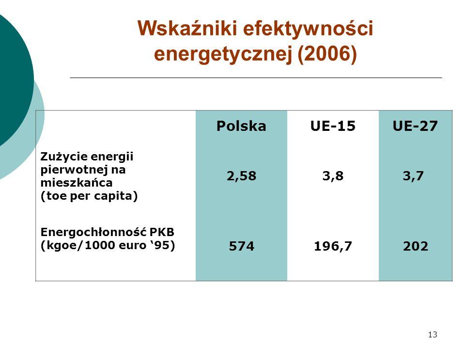 13 Wskaźniki efektywności energetycznej (2006) PolskaUE-15UE-27 Zużycie energii pierwotnej na mieszkańca (toe per capita) 2,583,83,7 Energochłonność PKB (kgoe/1000 euro '95) 574196,7202