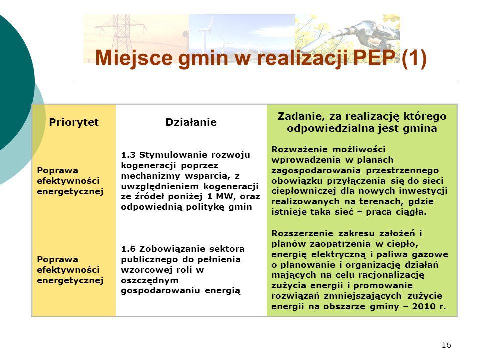 16 Miejsce gmin w realizacji PEP (1) PriorytetDziałanie Zadanie, za realizację którego odpowiedzialna jest gmina Poprawa efektywności energetycznej 1.3 Stymulowanie rozwoju kogeneracji poprzez mechanizmy wsparcia, z uwzględnieniem kogeneracji ze źródeł poniżej 1 MW, oraz odpowiednią politykę gmin Rozważenie możliwości wprowadzenia w planach zagospodarowania przestrzennego obowiązku przyłączenia się do sieci ciepłowniczej dla nowych inwestycji realizowanych na terenach, gdzie istnieje taka sieć – praca ciągła.