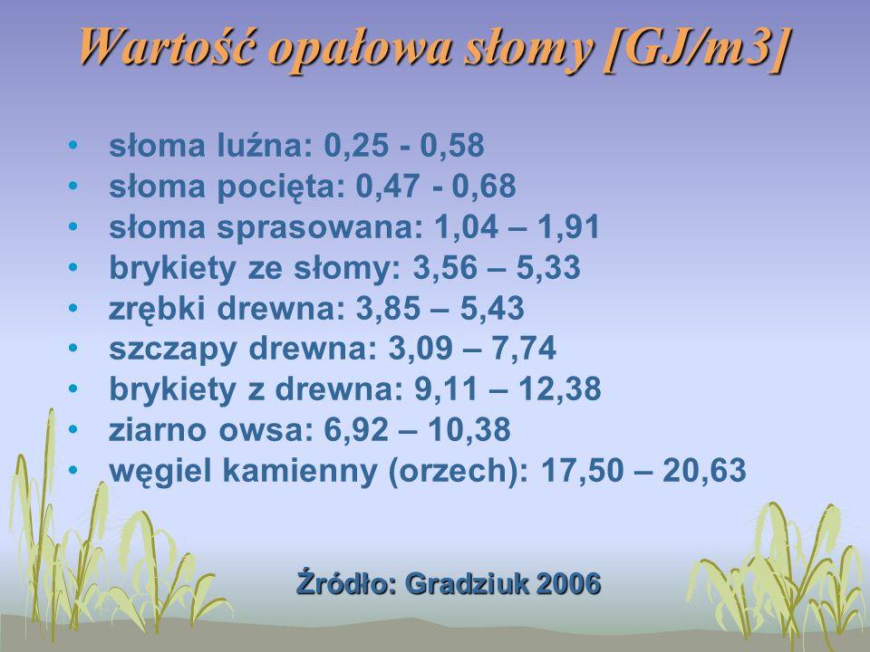 Wartość opałowa słomy [GJ/m3] słoma luźna: 0,25 - 0,58 słoma pocięta: 0,47 - 0,68 słoma sprasowana: 1,04 – 1,91 brykiety ze słomy: 3,56 – 5,33 zrębki drewna: 3,85 – 5,43 szczapy drewna: 3,09 – 7,74 brykiety z drewna: 9,11 – 12,38 ziarno owsa: 6,92 – 10,38 węgiel kamienny (orzech): 17,50 – 20,63 Źródło: Gradziuk 2006