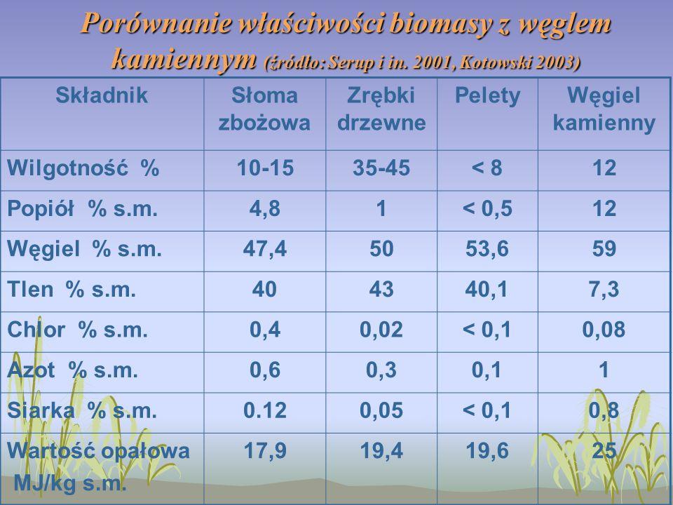 Porównanie właściwości biomasy z węglem kamiennym (źródło: Serup i in.