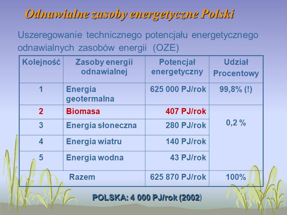 Odnawialne zasoby energetyczne Polski Uszeregowanie technicznego potencjału energetycznego odnawialnych zasobów energii (OZE) KolejnośćZasoby energii odnawialnej Potencjał energetyczny Udział Procentowy 1Energia geotermalna 625 000 PJ/rok99,8% (!) 2Biomasa407 PJ/rok 0,2 % 3Energia słoneczna280 PJ/rok 4Energia wiatru140 PJ/rok 5Energia wodna43 PJ/rok Razem625 870 PJ/rok100% POLSKA: 4 000 PJ/rok (2002 POLSKA: 4 000 PJ/rok (2002)