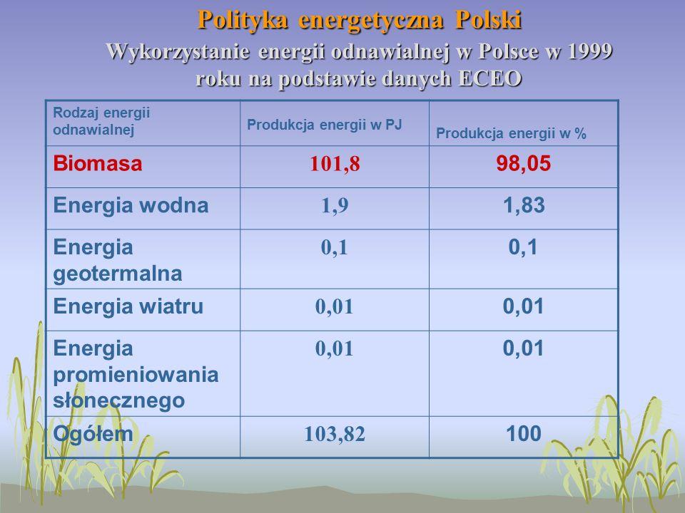 Polityka energetyczna Polski Wykorzystanie energii odnawialnej w Polsce w 1999 roku na podstawie danych ECEO Rodzaj energii odnawialnej Produkcja energii w PJ Produkcja energii w % Biomasa 101,8 98,05 Energia wodna 1,9 1,83 Energia geotermalna 0,1 Energia wiatru 0,01 Energia promieniowania słonecznego 0,01 Ogółem 103,82 100