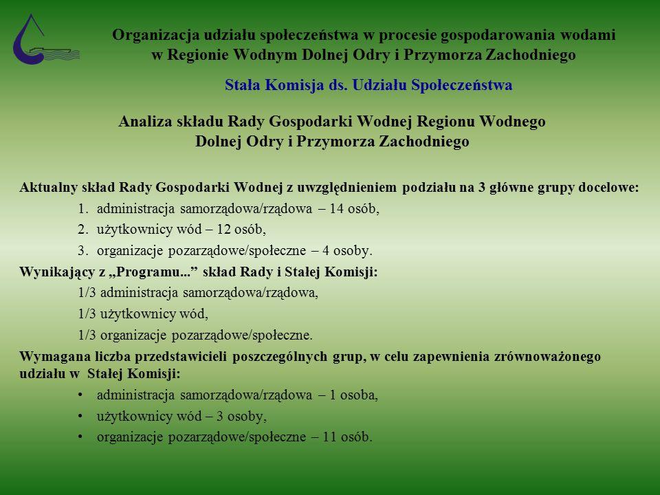 Organizacja udziału społeczeństwa w procesie gospodarowania wodami w Regionie Wodnym Dolnej Odry i Przymorza Zachodniego Analiza składu Rady Gospodarki Wodnej Regionu Wodnego Dolnej Odry i Przymorza Zachodniego Aktualny skład Rady Gospodarki Wodnej z uwzględnieniem podziału na 3 główne grupy docelowe: 1.administracja samorządowa/rządowa – 14 osób, 2.użytkownicy wód – 12 osób, 3.organizacje pozarządowe/społeczne – 4 osoby.