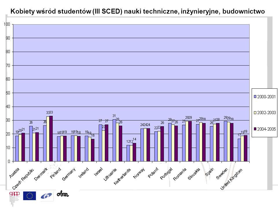 Kobiety wśród studentów (III SCED) nauki techniczne, inżynieryjne, budownictwo