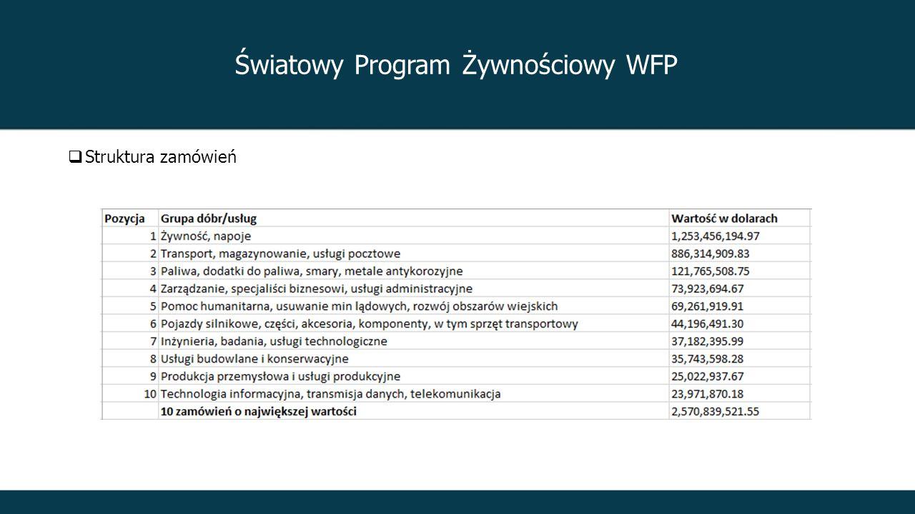 Światowy Program Żywnościowy WFP  Struktura zamówień