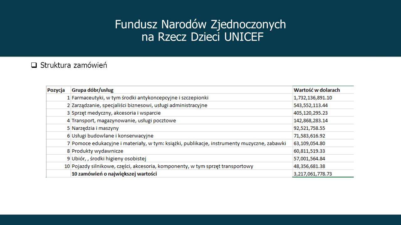 Fundusz Narodów Zjednoczonych na Rzecz Dzieci UNICEF  Struktura zamówień