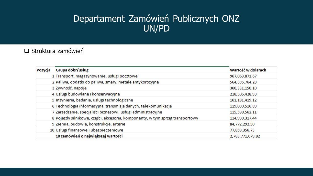 Departament Zamówień Publicznych ONZ UN/PD  Struktura zamówień