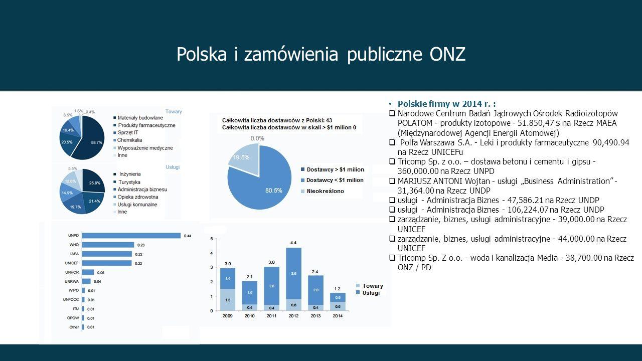 Polska i zamówienia publiczne ONZ Polskie firmy w 2014 r.