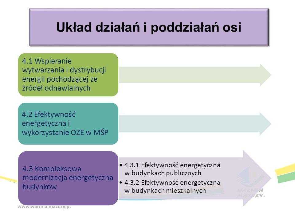 Układ działań i poddziałań osi 4.1 Wspieranie wytwarzania i dystrybucji energii pochodzącej ze źródeł odnawialnych 4.2 Efektywność energetyczna i wykorzystanie OZE w MŚP 4.3.1 Efektywność energetyczna w budynkach publicznych 4.3.2 Efektywność energetyczna w budynkach mieszkalnych 4.3 Kompleksowa modernizacja energetyczna budynków