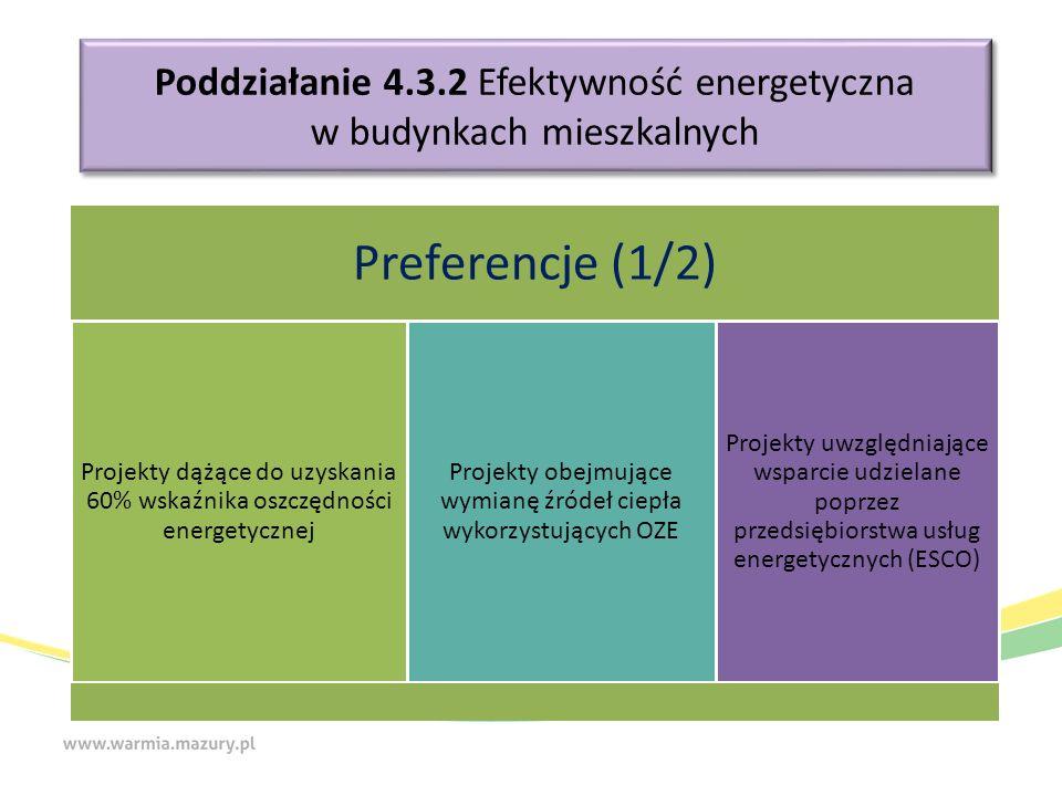 Poddziałanie 4.3.2 Efektywność energetyczna w budynkach mieszkalnych Preferencje (1/2) Projekty dążące do uzyskania 60% wskaźnika oszczędności energet