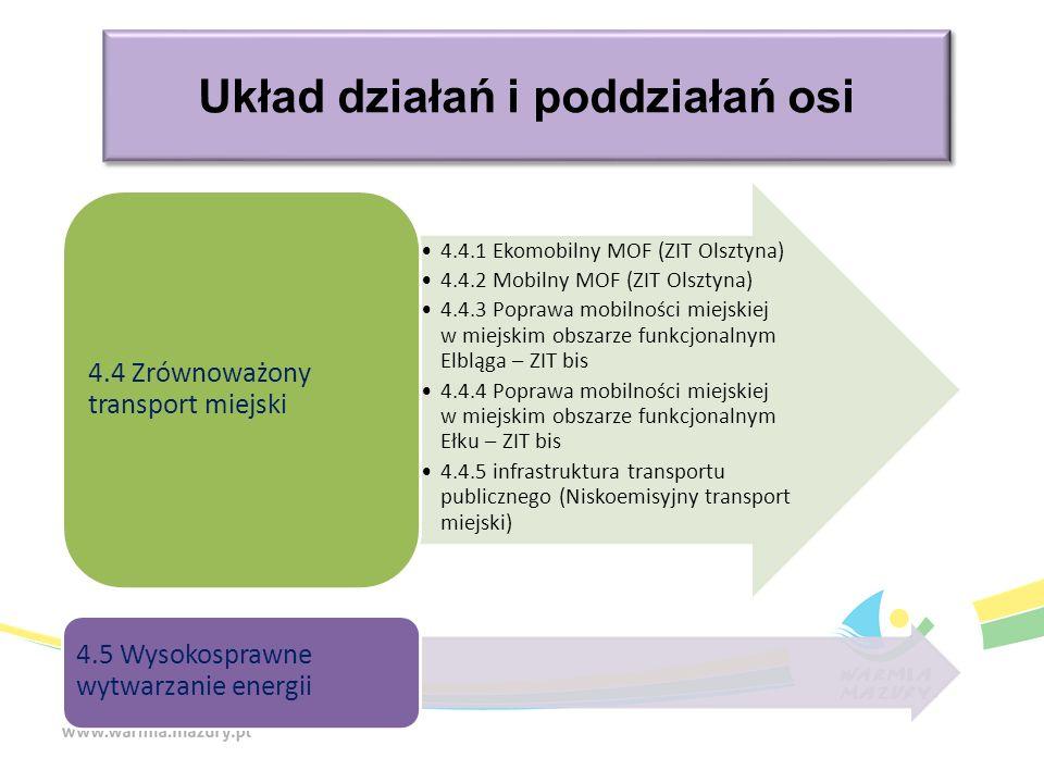 Układ działań i poddziałań osi 4.4.1 Ekomobilny MOF (ZIT Olsztyna) 4.4.2 Mobilny MOF (ZIT Olsztyna) 4.4.3 Poprawa mobilności miejskiej w miejskim obsz