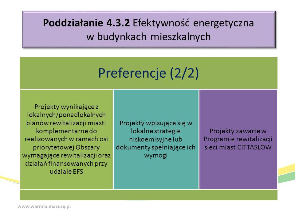 Poddziałanie 4.3.2 Efektywność energetyczna w budynkach mieszkalnych Preferencje (2/2) Projekty wynikające z lokalnych/ponadlokalnych planów rewitalizacji miast i komplementarne do realizowanych w ramach osi priorytetowej Obszary wymagające rewitalizacji oraz działań finansowanych przy udziale EFS Projekty wpisujące się w lokalne strategie niskoemisyjne lub dokumenty spełniające ich wymogi Projekty zawarte w Programie rewitalizacji sieci miast CITTASLOW