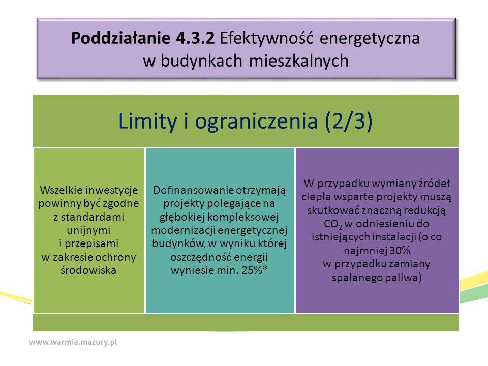 Poddziałanie 4.3.2 Efektywność energetyczna w budynkach mieszkalnych Limity i ograniczenia (2/3) Wszelkie inwestycje powinny być zgodne z standardami