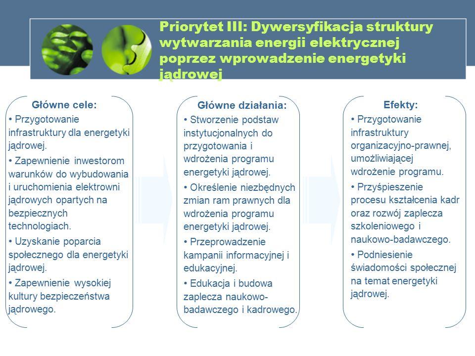 Priorytet III: Dywersyfikacja struktury wytwarzania energii elektrycznej poprzez wprowadzenie energetyki jądrowej Główne cele: Przygotowanie infrastru