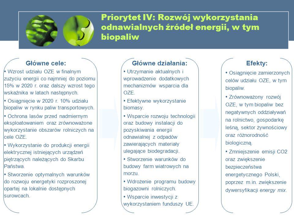 Priorytet IV: Rozwój wykorzystania odnawialnych źródeł energii, w tym biopaliw Główne cele: Wzrost udziału OZE w finalnym zużyciu energii co najmniej