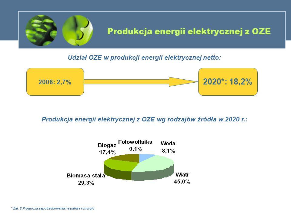 Produkcja energii elektrycznej z OZE 2006: 2,7% Udział OZE w produkcji energii elektrycznej netto: 2020*: 18,2% Produkcja energii elektrycznej z OZE w