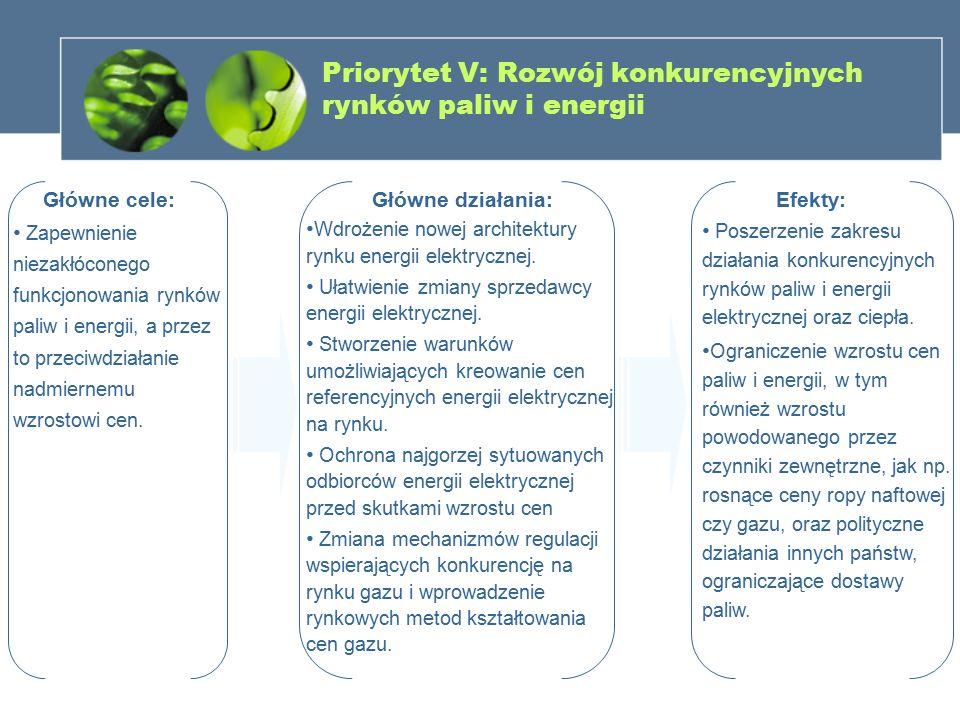 Priorytet V: Rozwój konkurencyjnych rynków paliw i energii Główne cele: Zapewnienie niezakłóconego funkcjonowania rynków paliw i energii, a przez to p