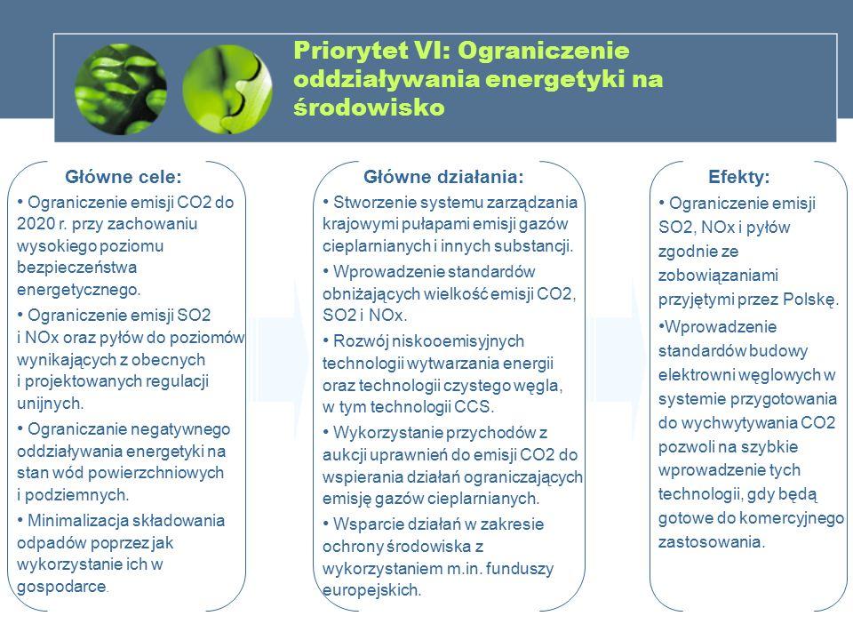 Priorytet VI: Ograniczenie oddziaływania energetyki na środowisko Główne cele: Ograniczenie emisji CO2 do 2020 r. przy zachowaniu wysokiego poziomu be