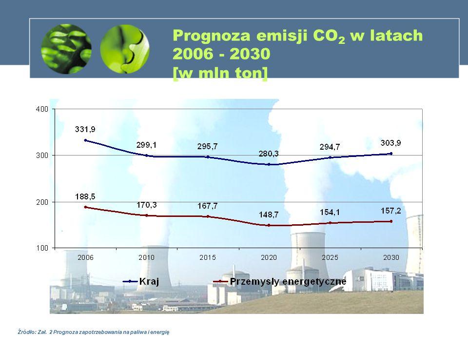 Prognoza emisji CO 2 w latach 2006 - 2030 [w mln ton] Źródło: Zał. 2 Prognoza zapotrzebowania na paliwa i energię