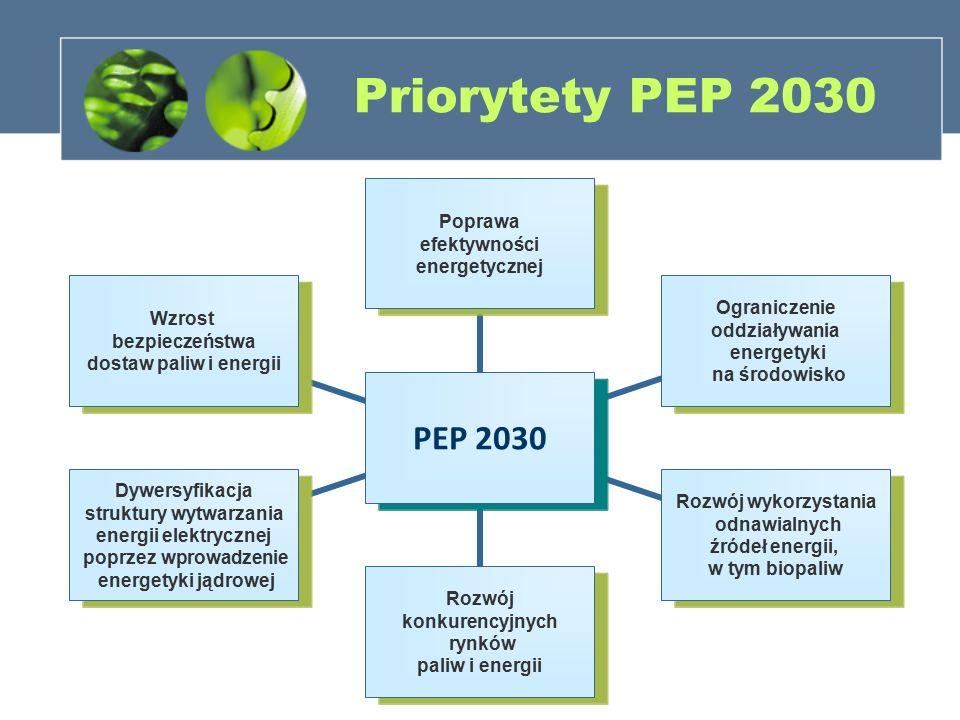 Priorytety PEP 2030 PEP 2030 Poprawa efektywności energetycznej Ograniczenie oddziaływania energetyki na środowisko Rozwój wykorzystania odnawialnych