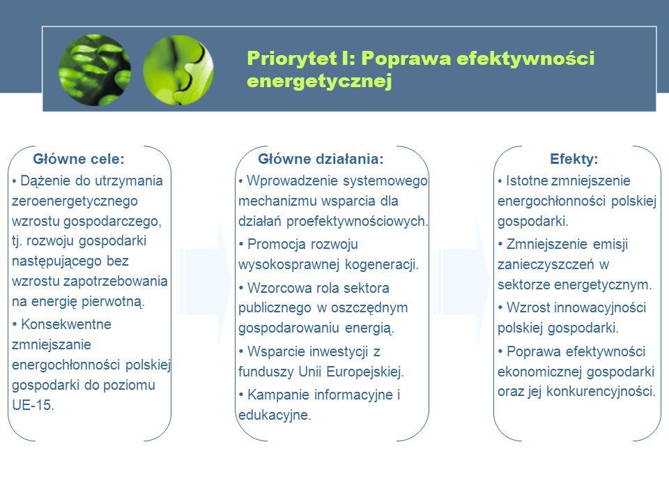 Priorytet I: Poprawa efektywności energetycznej Główne cele: Dążenie do utrzymania zeroenergetycznego wzrostu gospodarczego, tj. rozwoju gospodarki na