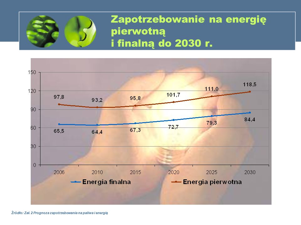 Zapotrzebowanie na energię pierwotną i finalną do 2030 r. Źródło: Zał. 2 Prognoza zapotrzebowania na paliwa i energię